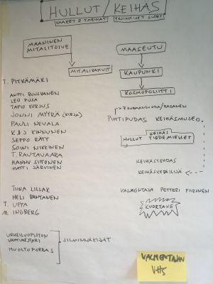 Kaavio keihäänheittäjistä ja siihen liittyvästä ohjelmanteossa