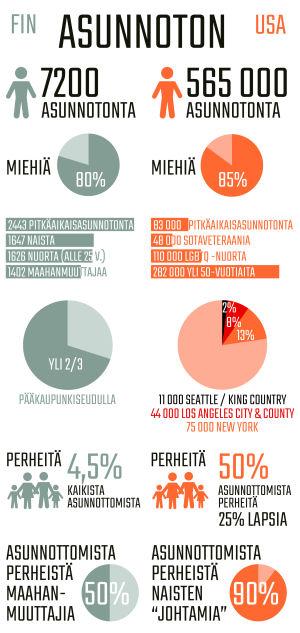 Infografiikka asunnottomuudesta Suomessa ja Yhdysvalloissa.