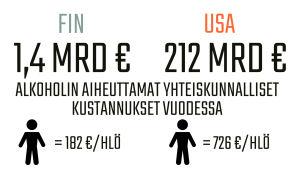 Infografiikka alkoholin aiheuttamista yhteiskunnallisista kustannuksista Suomessa ja Yhdysvalloissa.
