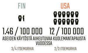 Infografiikka aseiden käytöstä aiheutuvista kuolemantapauksista Suomessa ja Yhdysvalloissa.