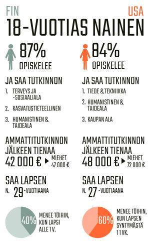 Infografiikka 18-vuotiaiden naisten koulutuksesta Suomessa ja Yhdysvalloissa.