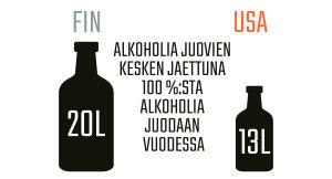 Infografiikka alkoholin kulutuksesta Suomessa ja Yhdysvalloissa.