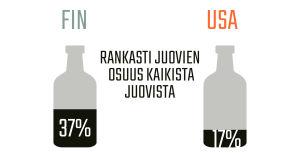 Infografiikka rankasti juovien osuudesta Suomessa ja Yhdysvalloissa.