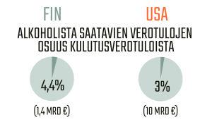 Infografiikka alkoholista saavista verotuloista Suomessa ja Yhdysvalloissa.