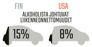 Infografiikka alkoholista johtuvista liikenneonnettomuuksista.