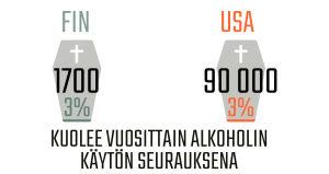 Infografiikka alkoholin aiheuttamista kuolemista.