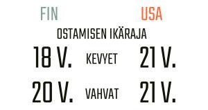 Infografiikka alkoholin ostamisen ikärajoista Suomessa ja Yhdysvalloissa.