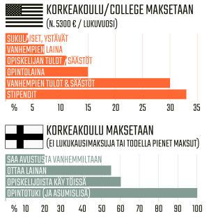 Infografiikka korkeakouluopintojen rahoituksesta Yhdysvalloissa ja Suomessa.