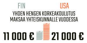 Infografiikka yhden hengen koulutuksen kuluista yhteiskunnalle Suomessa ja Yhdysvalloissa.
