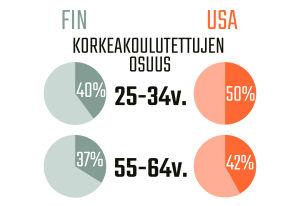 Infografiikka korkeakoulutettujen osuudesta Suomessa ja Yhdysvalloissa.