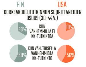 Infografiikka koulutuksen periytymisestä Suomessa ja Yhdysvalloissa.