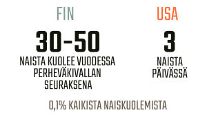 Infografiikka perheväkivallan seurauksena kuolevista naisista Suomessa ja Yhdysvalloissa.