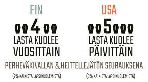 Infografiikka perheväkivallan seurauksena kuolevista lapsista Suomessa ja Yhdysvalloissa.