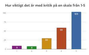 Graf som visar hur viktig kritiken är enligt respondenterna i Svenska Yles kritikenkät