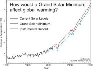 Solens aktivitets projicerade inverkan på klimatuppvärmningen.
