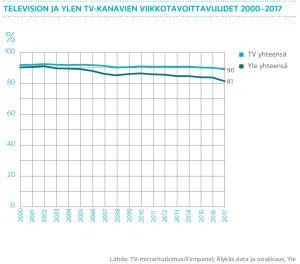 Television ja Ylen tv-kanavien viikkotavoittavuudet 2000-2017 graafi