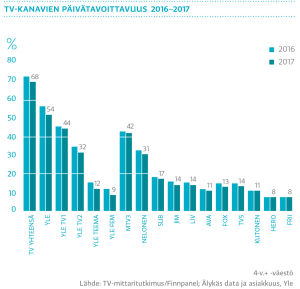 Tv-kanavien päivätavoittavuus 2016-2017, graafi