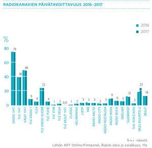 Radiokanavien päivätavoittavuus 2016-2017, graafi