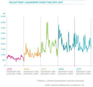 Palautteen lukumäärä viikottain 2013-2017, graafi