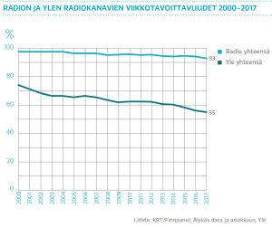 Radion ja Ylen radiokanavien viikkotavoittavuudet 2000-2017