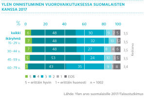 Ylen onnistuminen vuorovaikutuksessa suomalaisten kanssa 2017