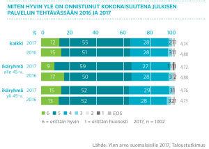 Miten hyvin Yle on onnistunut kokonaisuutena julkisen palvelun tehtävässään 2016–2017