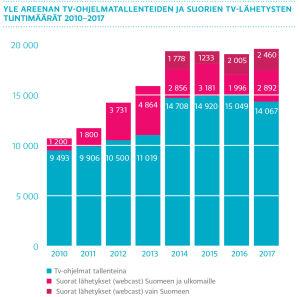 Yle Areenan tv-ohjelmatallenteiden ja suorien tv-lähetysten tuntimäärät 2010-2017, pylväikkö