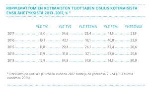 Riippumattomien kotimaisten tuottajien osuus kotimaisista ensilähetyksistä 2013-2017 %, vertailu