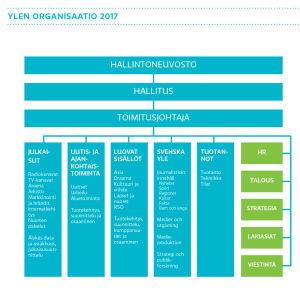Ylen organisaatio 2017