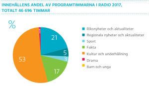 Innehållens andel av programtimmarna i radio 2017, totalt 46 696 timmar