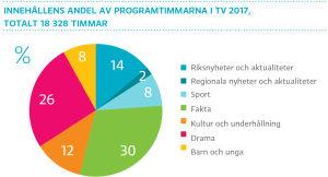 Innehållens andel av programtimmarna i tv 2017, totalt 18 328 timmar