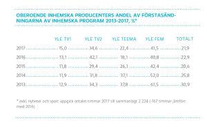 Oberoende inhemska producenters andel av förstasändningarna av inhemska program 2011-2016, %