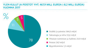 Ylen kulut ja poistot yht. 468,1 milj. euroa, graafi
