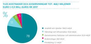 Yles kostnader och avskrivningar tot. 468,1 miljoner euro (+5,5 milj. euro) år 2017