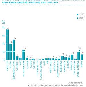 Radiokanalernas räckvidd per dag 2015-2016, graf