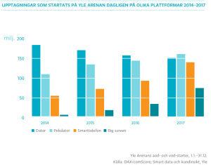 Upptagningar som startats på Yle Arenan dagligen på olika plattformar 2014-2016, graf
