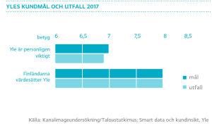 Yles kundmål och utfall 2017, graf