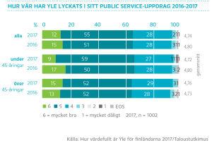 Hur vär har Yle lyckats i sitt public service-uppdrag 2016-2017? graf
