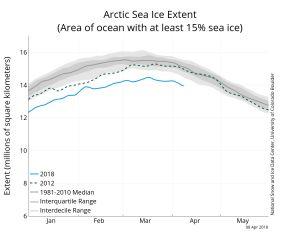 Graf över den arktiska havsisens utbredning den gångna vintern.
