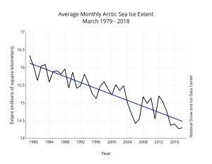 Graf som visar den arktiska havsisens utbredning under åren.