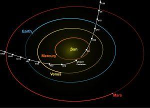 Oumuamuas bana genom solsystemet.