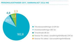 Personalkostnader 2017