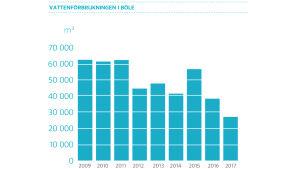 Vattenförbrukningen i Böle 2009-2017