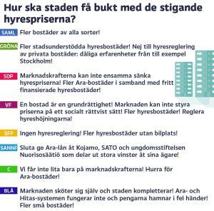 Grafik om bostäder i Helsingfors, del 5