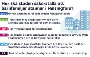 Grafik om bostäder i Helsingfors, del 4