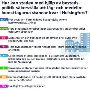 Grafik om bostäder i Helsingfors, del 3