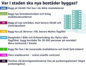 Grafik om bostäder i Helsingfors, del 2.