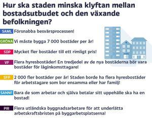 Grafik om bostäder i Helsingfors, del 1.