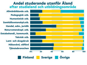 Diagram över antal studerande utanför Åland efter studieland och utbildningsområde