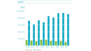 lennot 2009-2017, pylväsdiagrammi